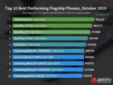 Nejvýkonější trojka od Androidu. Asus a dvakrát OnePlus